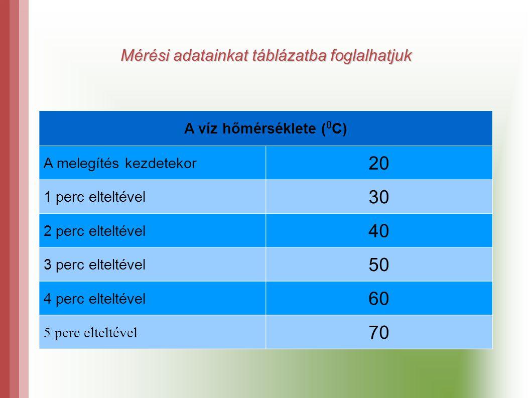 Mérési adatainkat táblázatba foglalhatjuk