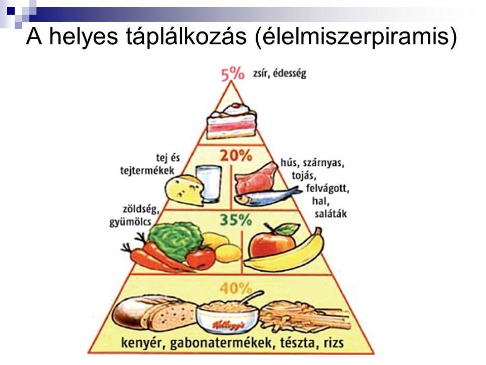A helyes táplálkozás (élelmiszerpiramis)