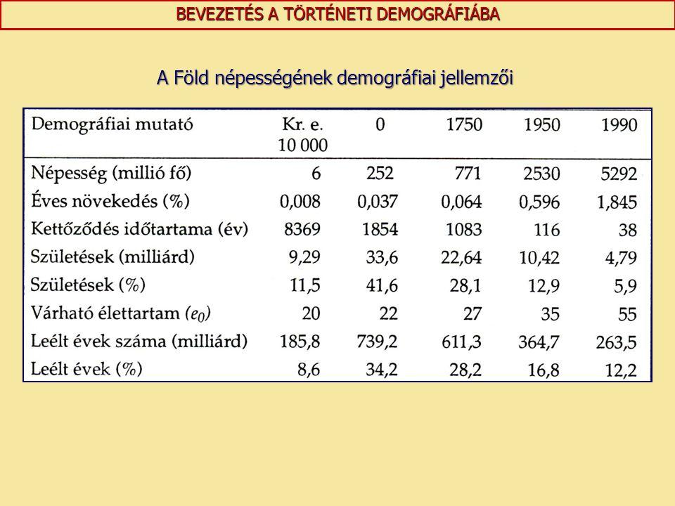 A Föld népességének demográfiai jellemzői
