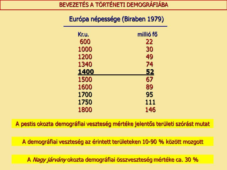 Európa népessége (Biraben 1979) Kr.u. millió fő 600 22
