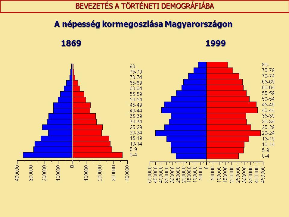 A népesség kormegoszlása Magyarországon