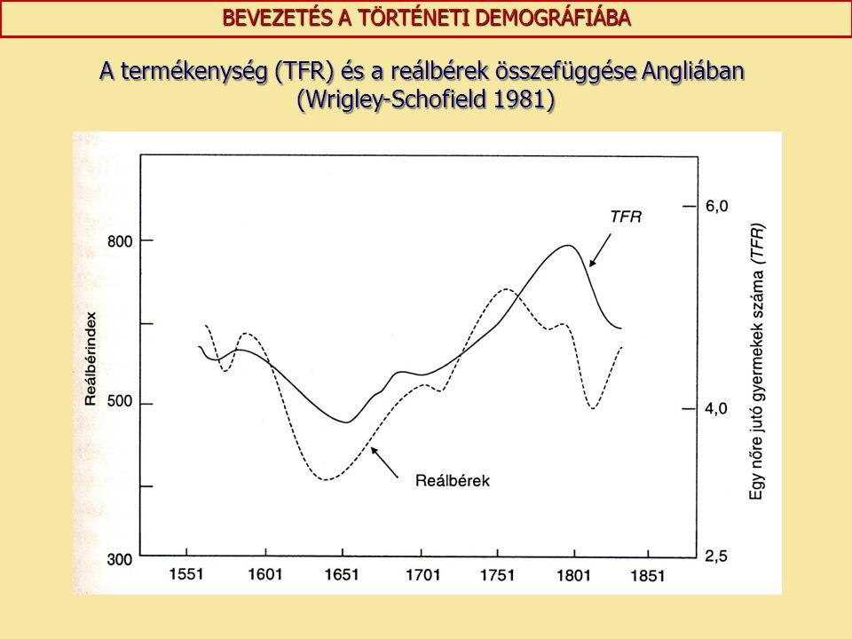 A termékenység (TFR) és a reálbérek összefüggése Angliában