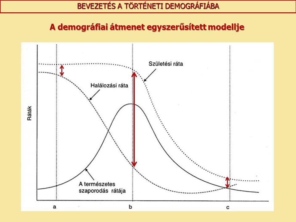 A demográfiai átmenet egyszerűsített modellje