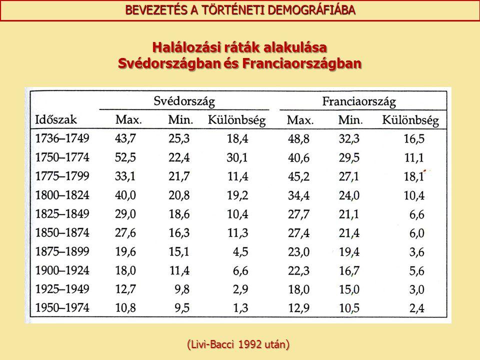 Halálozási ráták alakulása Svédországban és Franciaországban