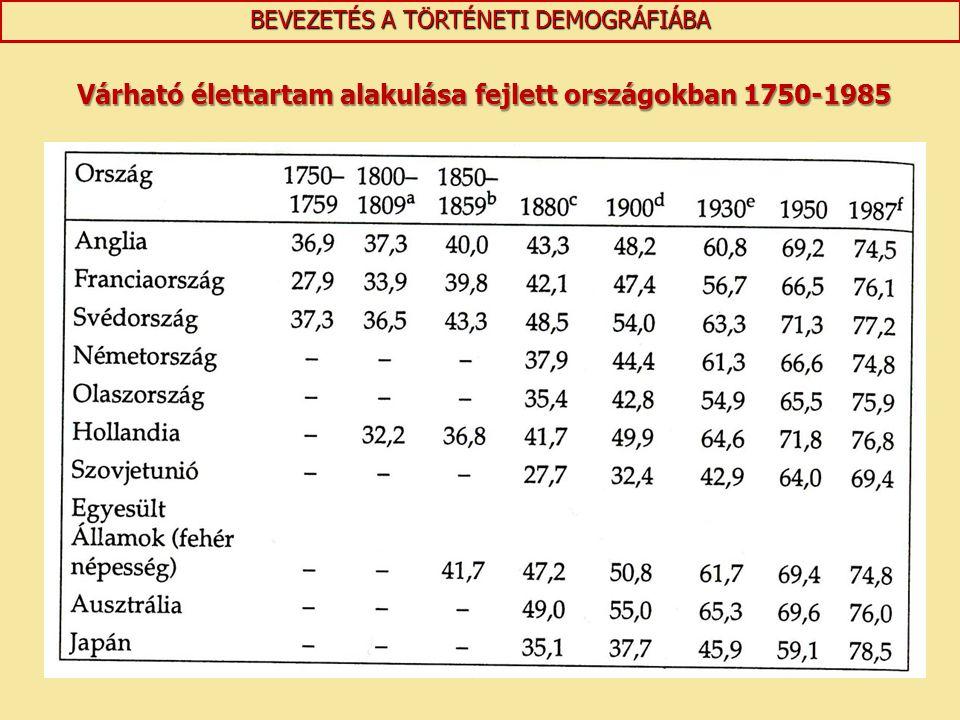 Várható élettartam alakulása fejlett országokban 1750-1985