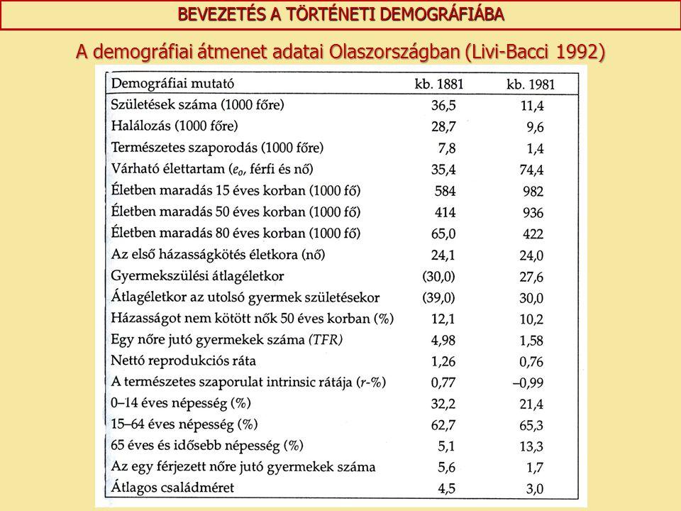 A demográfiai átmenet adatai Olaszországban (Livi-Bacci 1992)