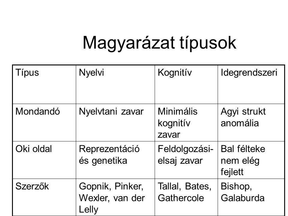 Magyarázat típusok Típus Nyelvi Kognitív Idegrendszeri Mondandó