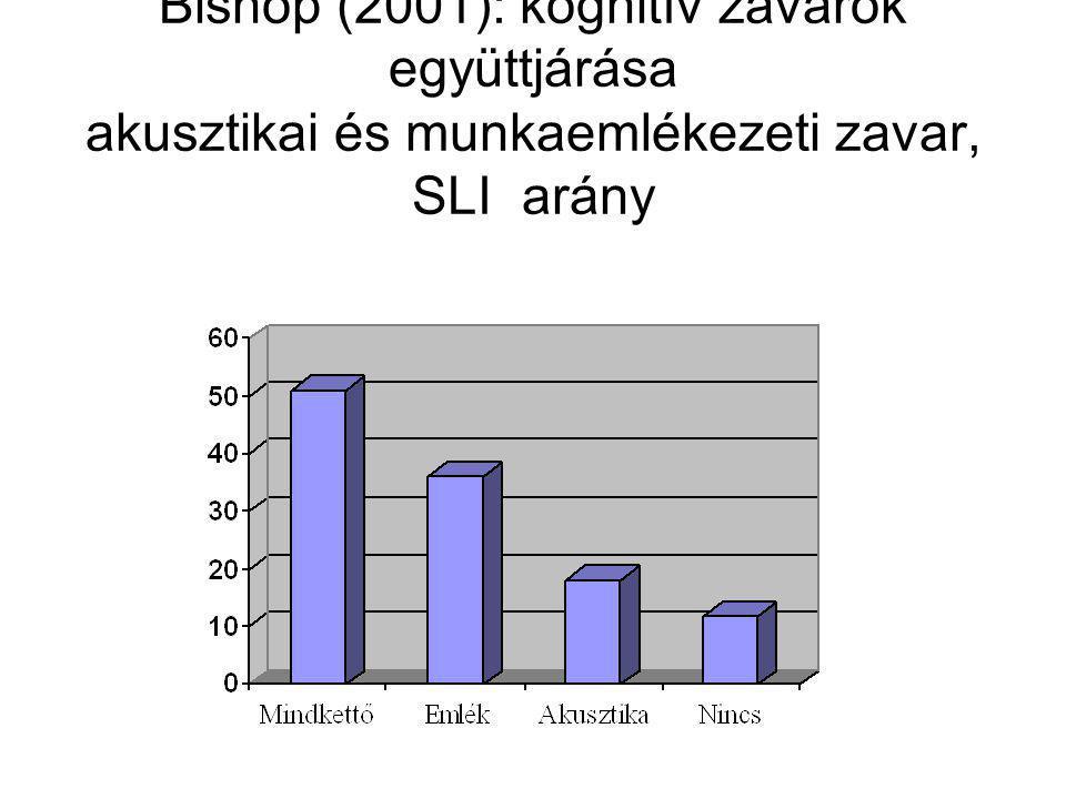 Bishop (2001): kognitív zavarok együttjárása akusztikai és munkaemlékezeti zavar, SLI arány