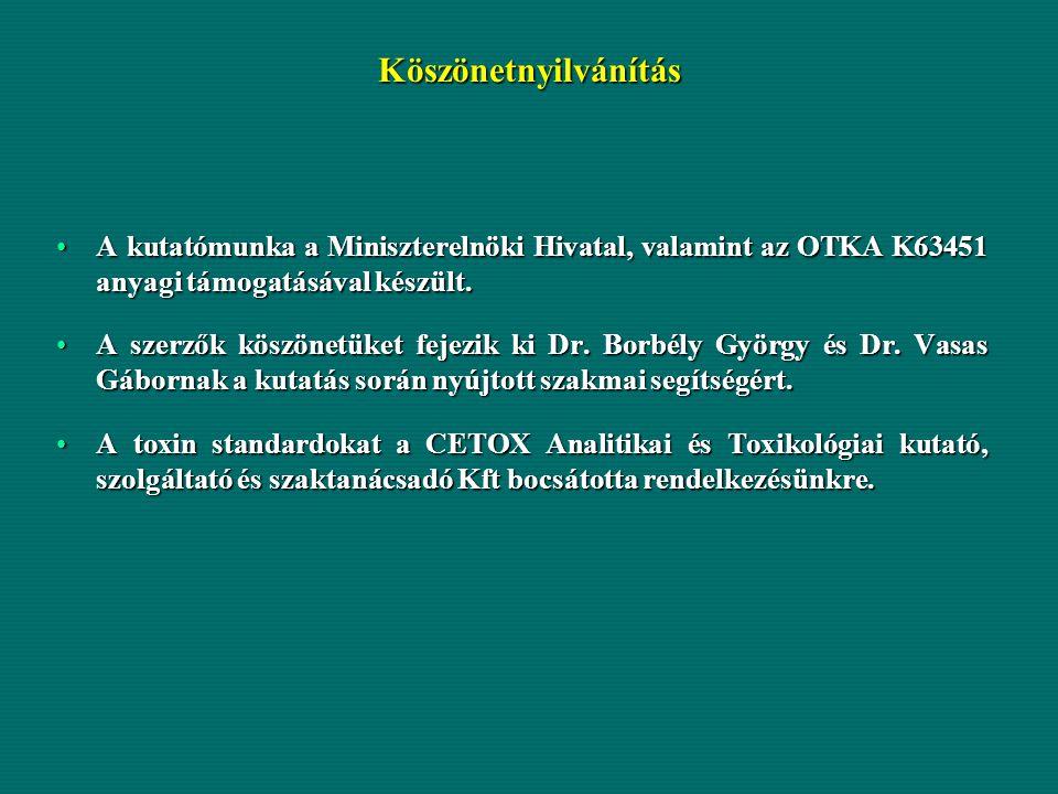 Köszönetnyilvánítás A kutatómunka a Miniszterelnöki Hivatal, valamint az OTKA K63451 anyagi támogatásával készült.