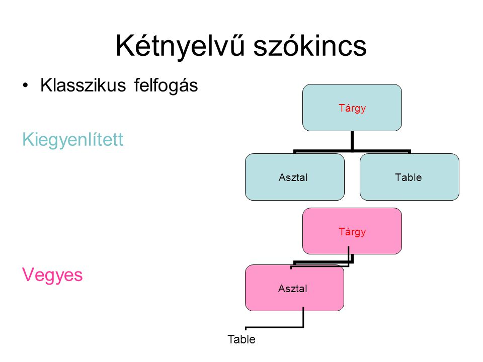 Kétnyelvű szókincs Klasszikus felfogás Kiegyenlített Vegyes Table