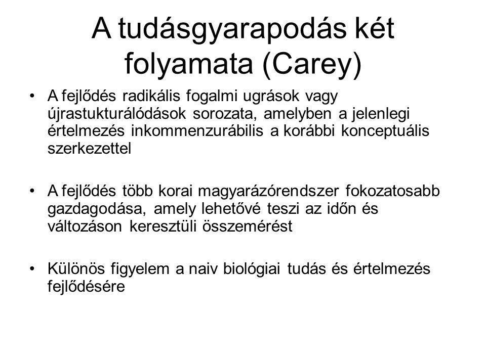 A tudásgyarapodás két folyamata (Carey)