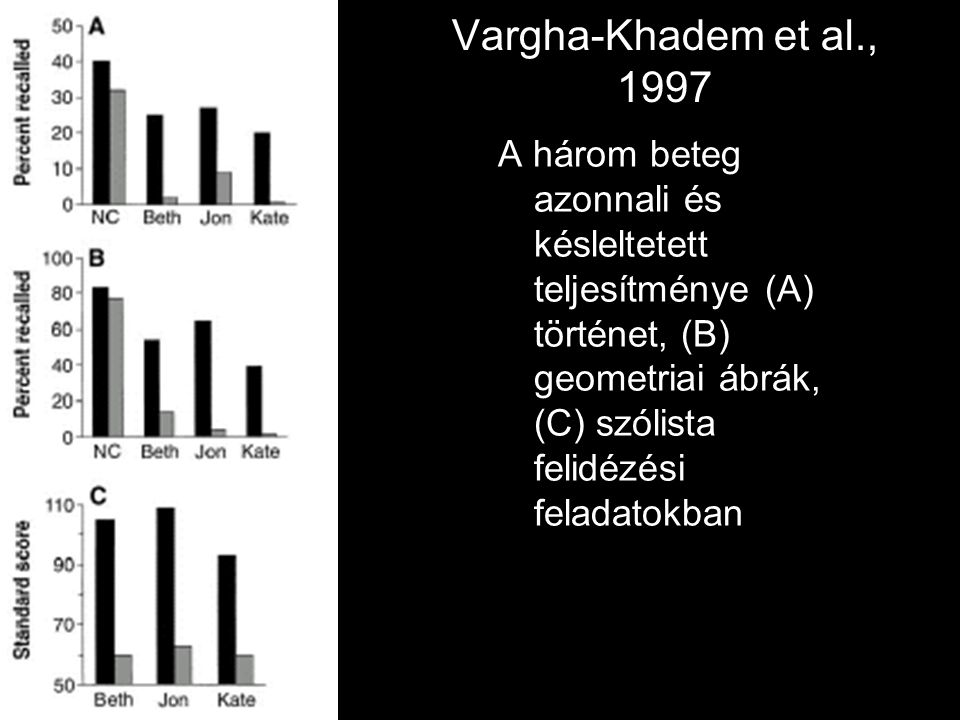 Vargha-Khadem et al., 1997