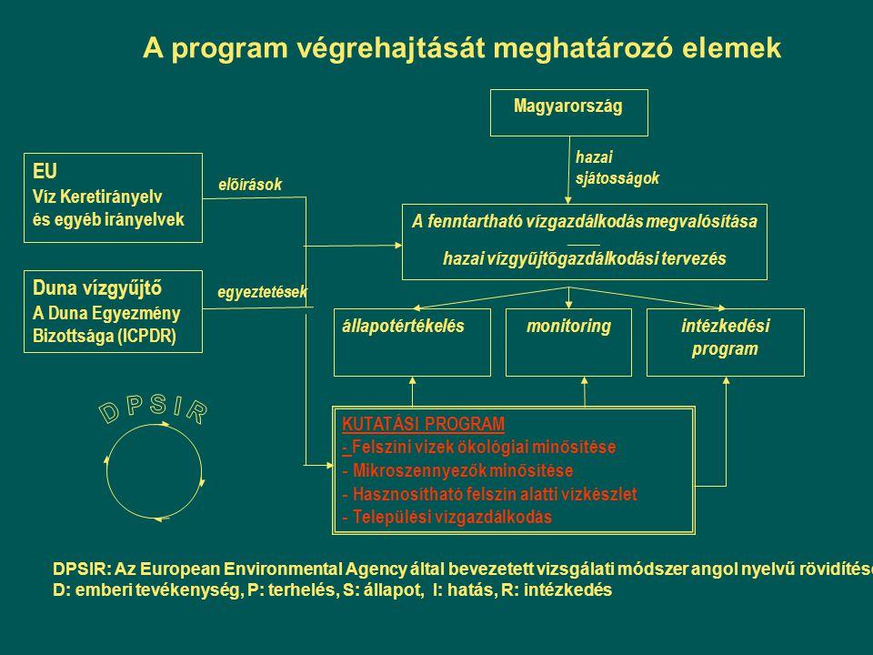 A program végrehajtását meghatározó elemek