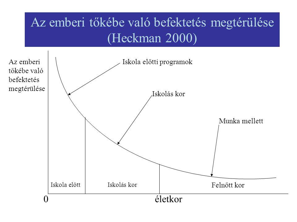 Az emberi tőkébe való befektetés megtérülése (Heckman 2000)