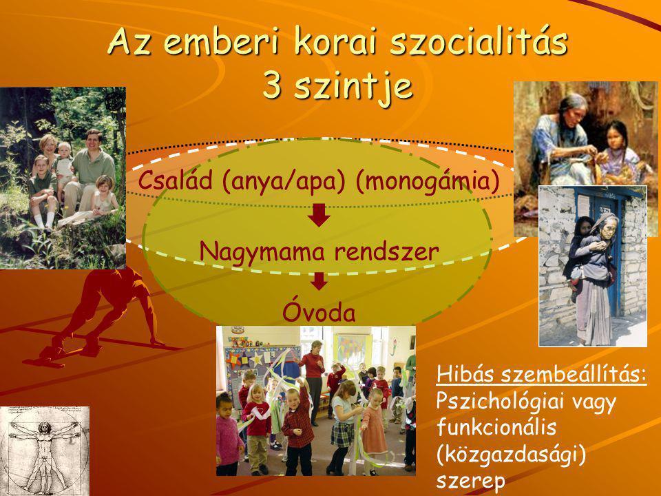 Az emberi korai szocialitás 3 szintje