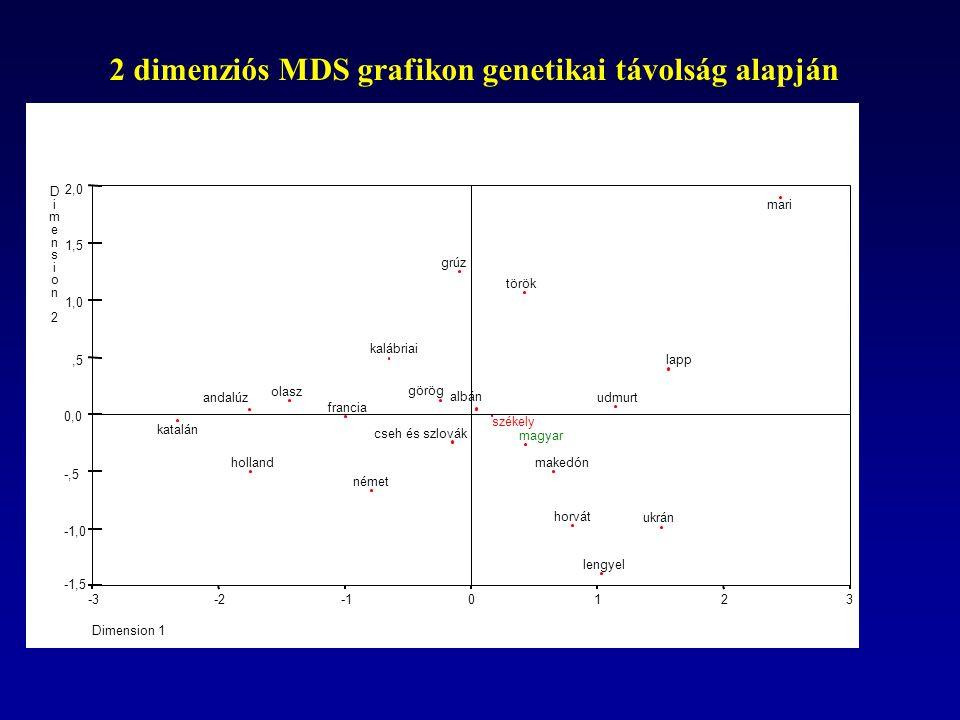 2 dimenziós MDS grafikon genetikai távolság alapján