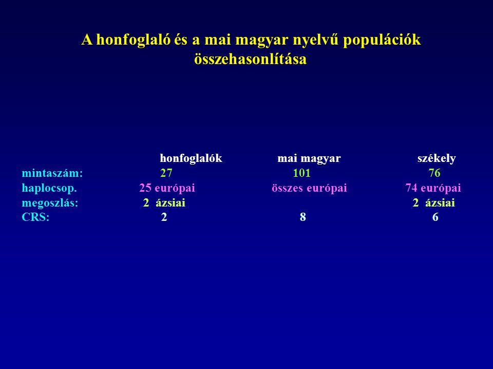 A honfoglaló és a mai magyar nyelvű populációk összehasonlítása