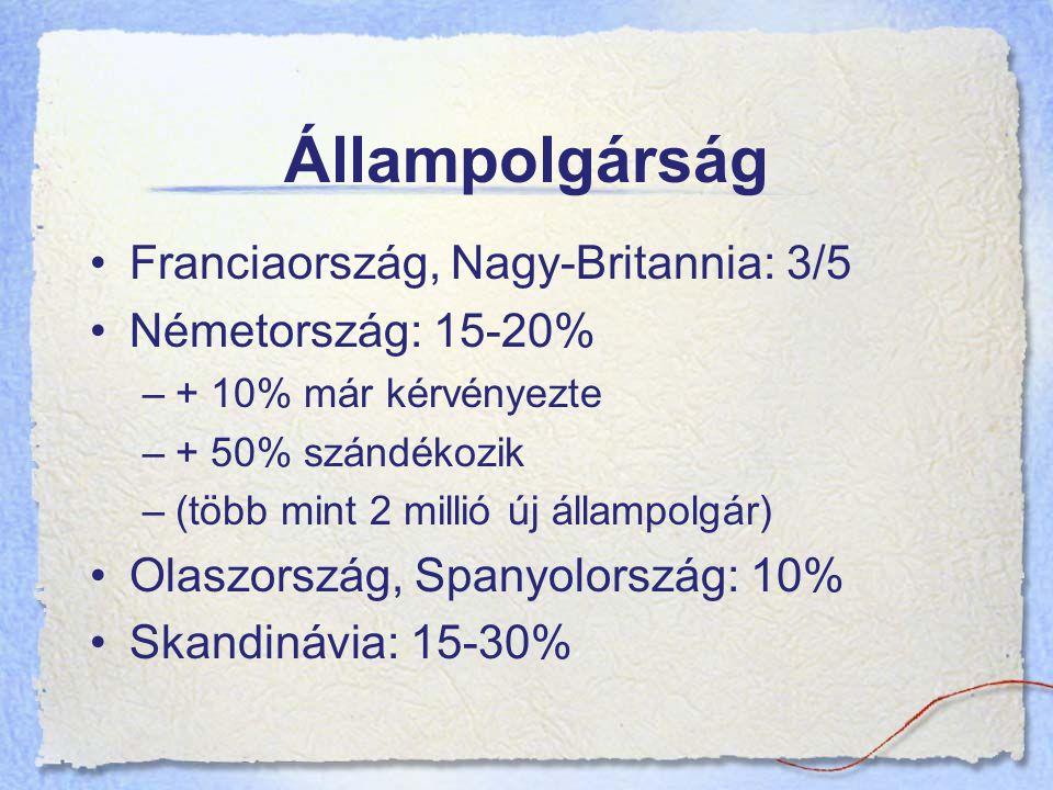 Állampolgárság Franciaország, Nagy-Britannia: 3/5 Németország: 15-20%