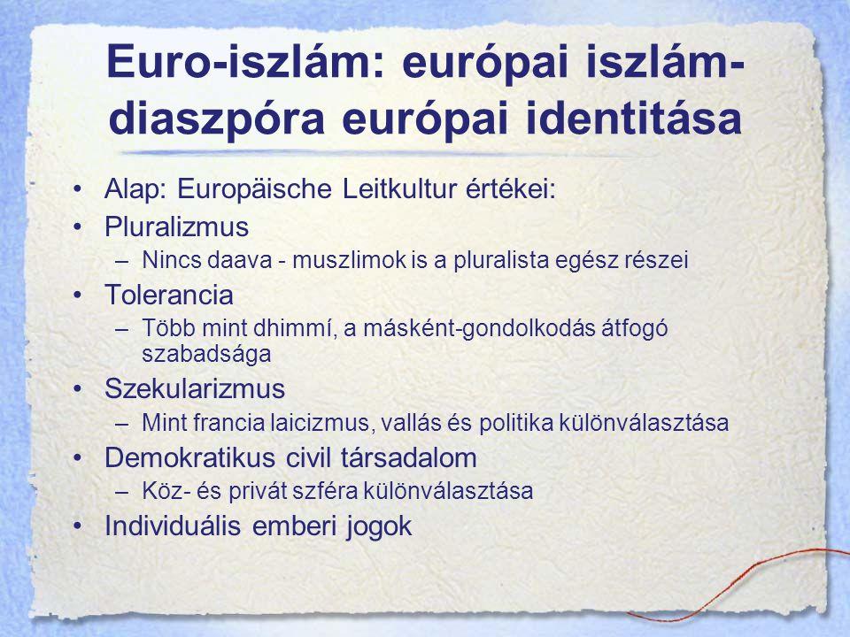 Euro-iszlám: európai iszlám-diaszpóra európai identitása