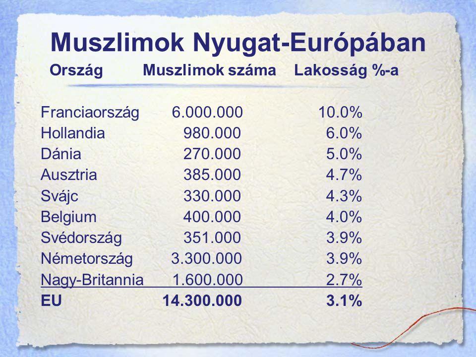 Muszlimok Nyugat-Európában
