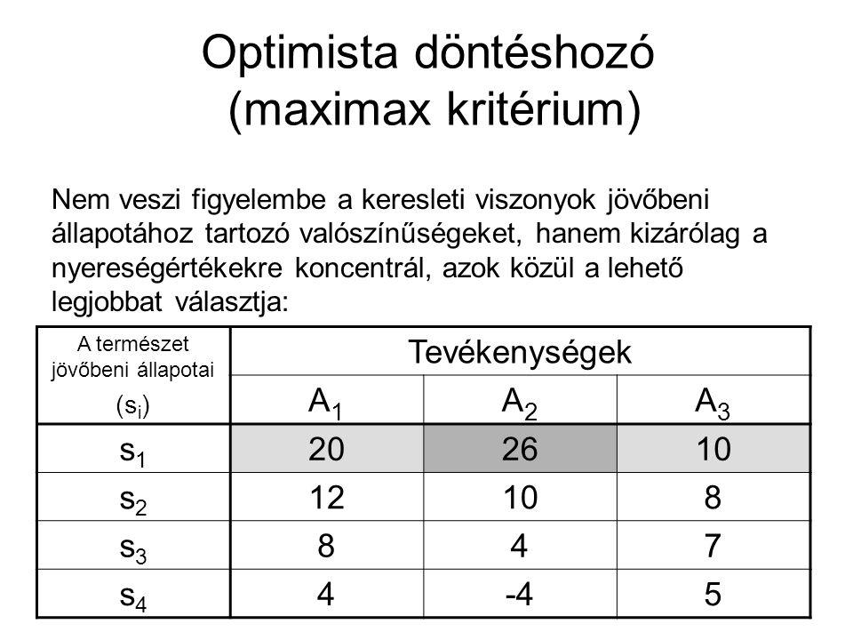 Optimista döntéshozó (maximax kritérium)