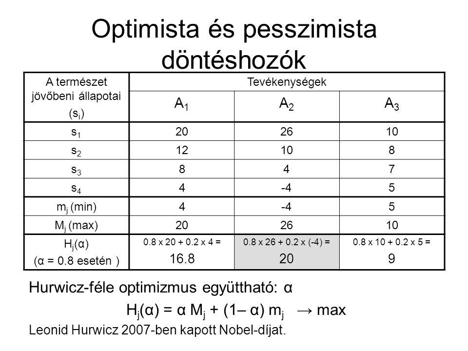 Optimista és pesszimista döntéshozók