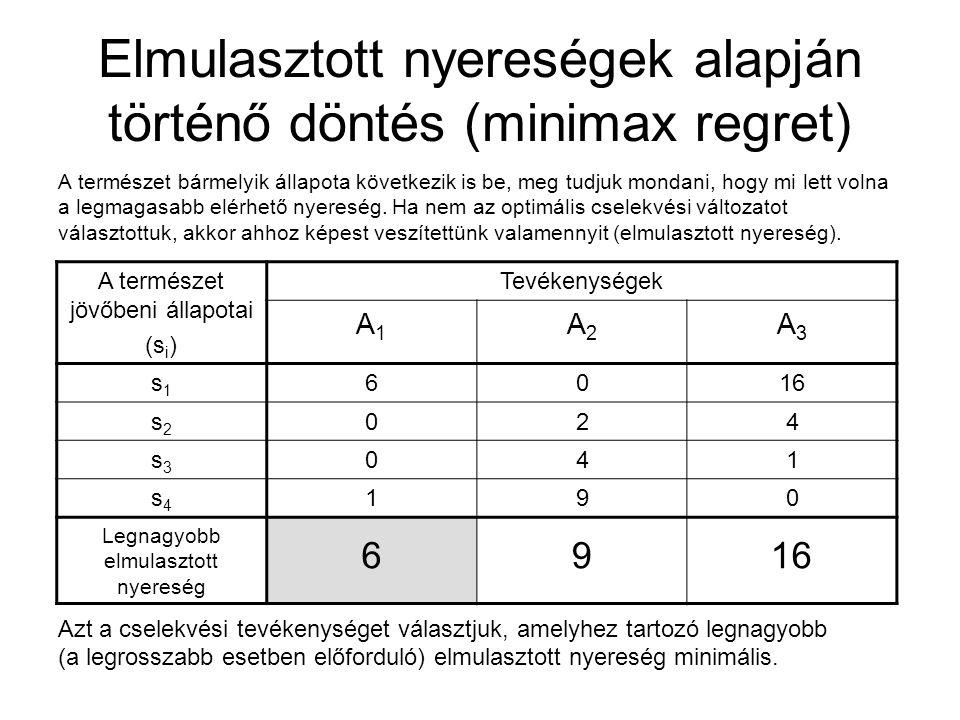 Elmulasztott nyereségek alapján történő döntés (minimax regret)