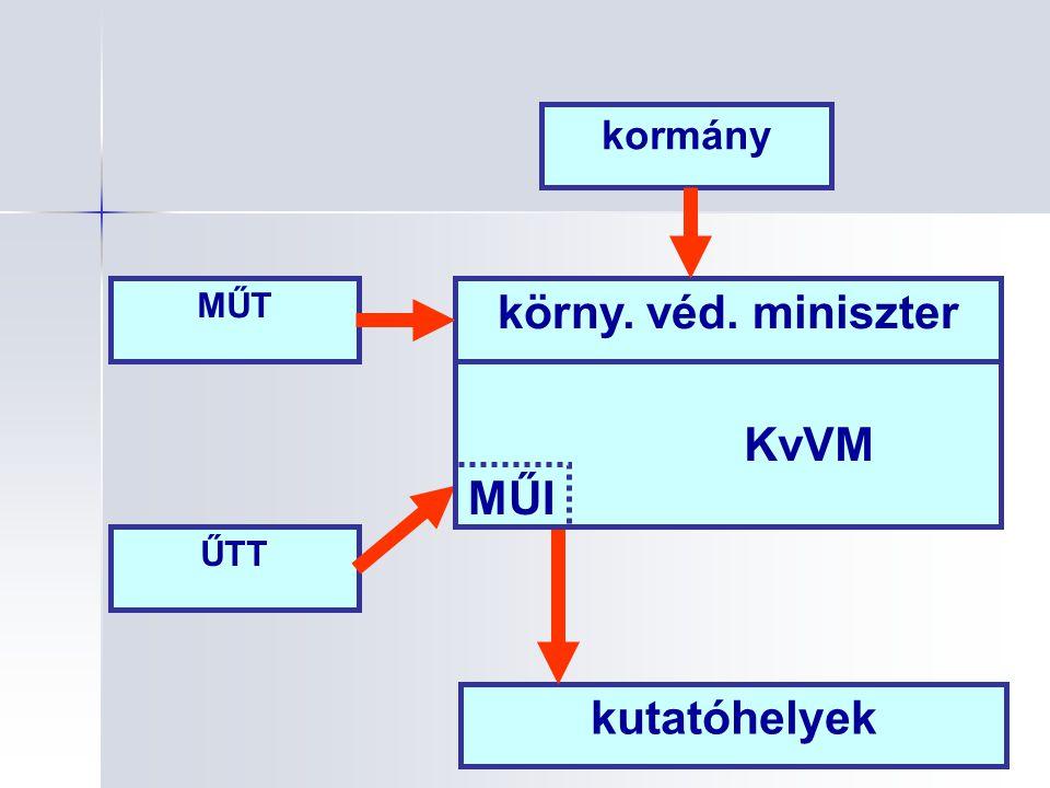 körny. véd. miniszter KvVM MŰI kutatóhelyek
