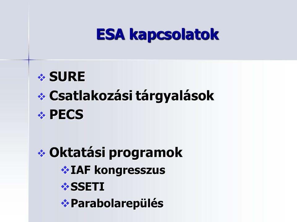 ESA kapcsolatok SURE Csatlakozási tárgyalások PECS Oktatási programok