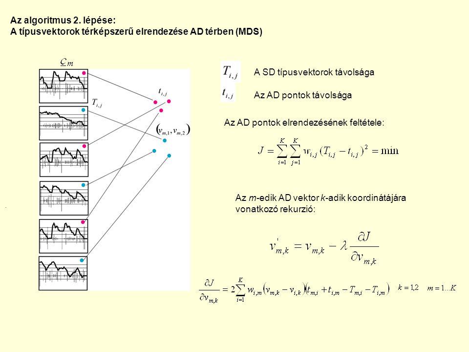 A típusvektorok térképszerű elrendezése AD térben (MDS)