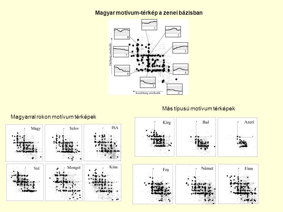Magyar motívum-térkép a zenei bázisban