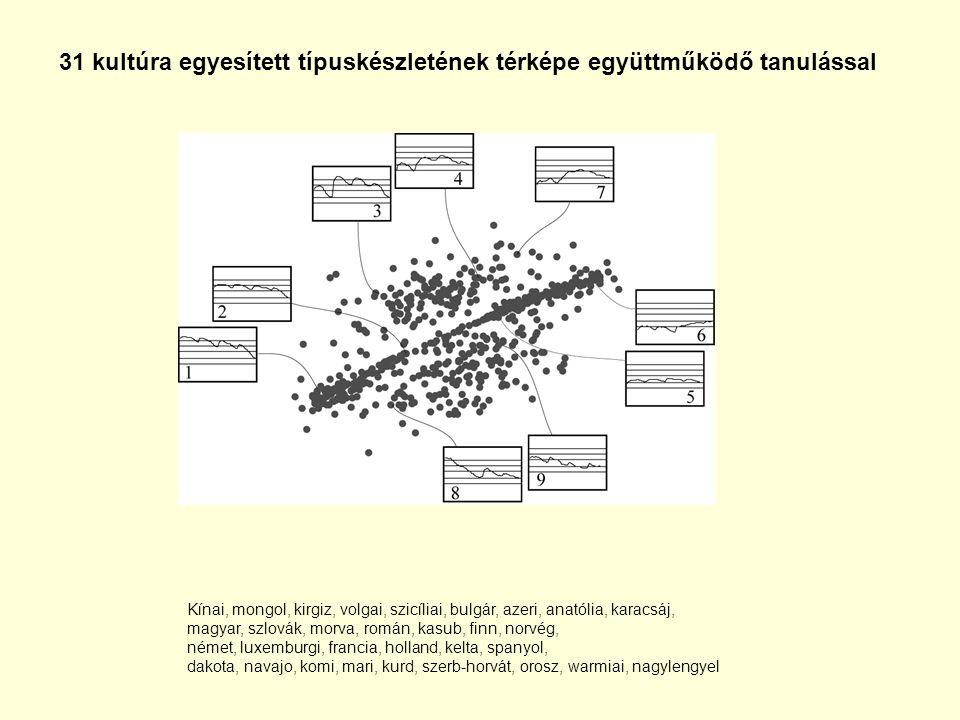 31 kultúra egyesített típuskészletének térképe együttműködő tanulással