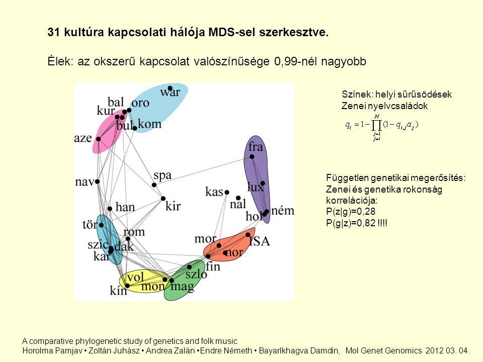 31 kultúra kapcsolati hálója MDS-sel szerkesztve.