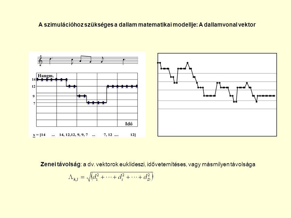 A szimulációhoz szükséges a dallam matematikai modellje: A dallamvonal vektor