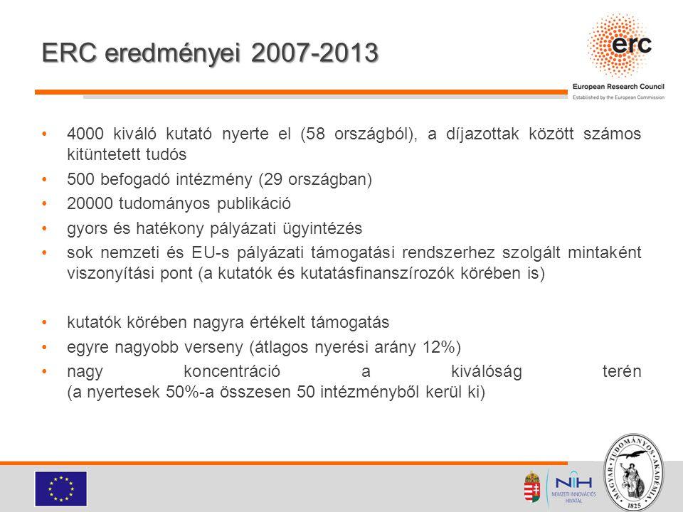 ERC eredményei 2007-2013 4000 kiváló kutató nyerte el (58 országból), a díjazottak között számos kitüntetett tudós.