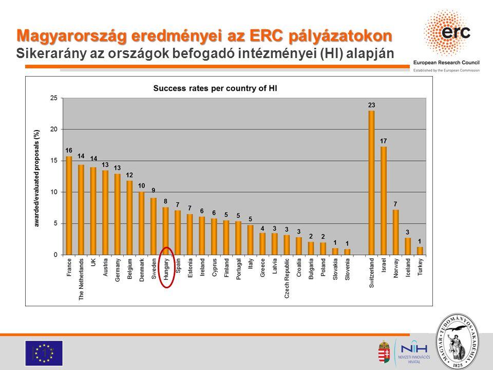 Magyarország eredményei az ERC pályázatokon Sikerarány az országok befogadó intézményei (HI) alapján
