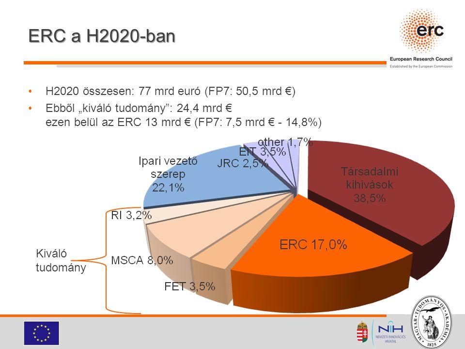 ERC a H2020-ban H2020 összesen: 77 mrd euró (FP7: 50,5 mrd €)