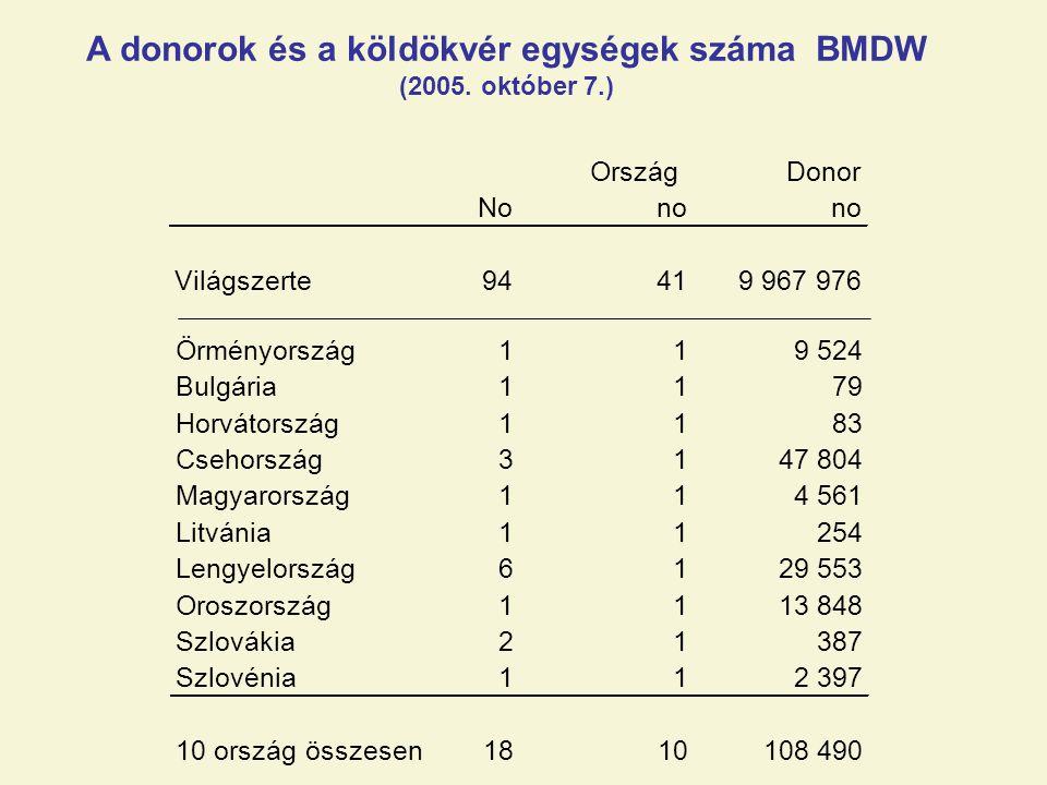 A donorok és a köldökvér egységek száma BMDW