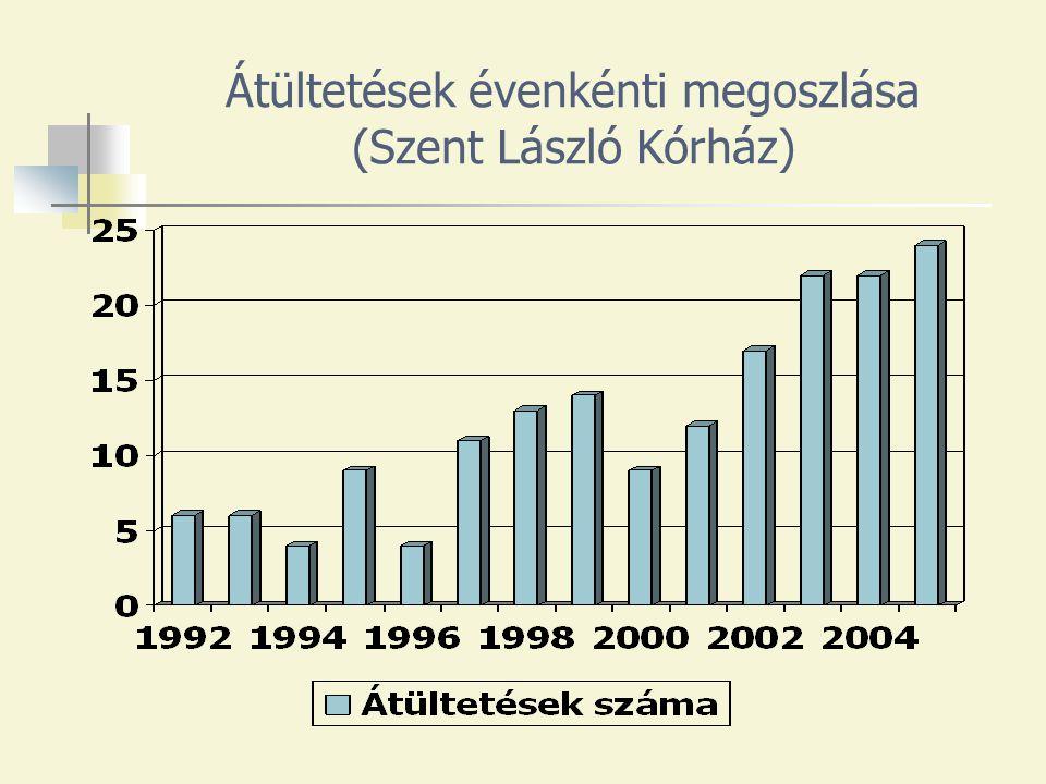 Átültetések évenkénti megoszlása (Szent László Kórház)