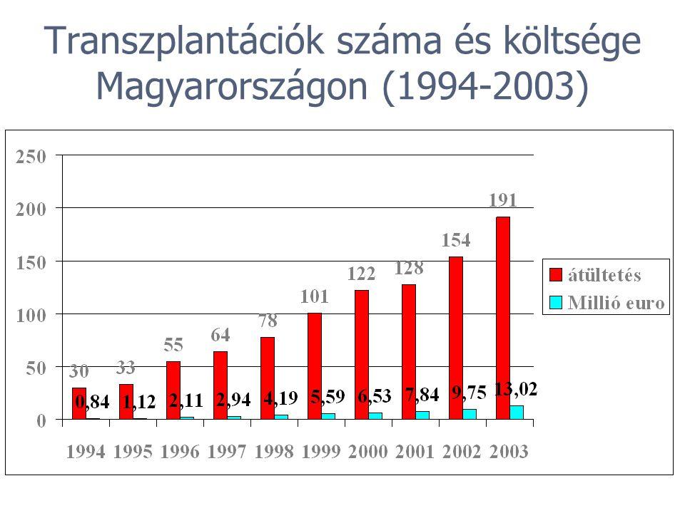 Transzplantációk száma és költsége Magyarországon (1994-2003)