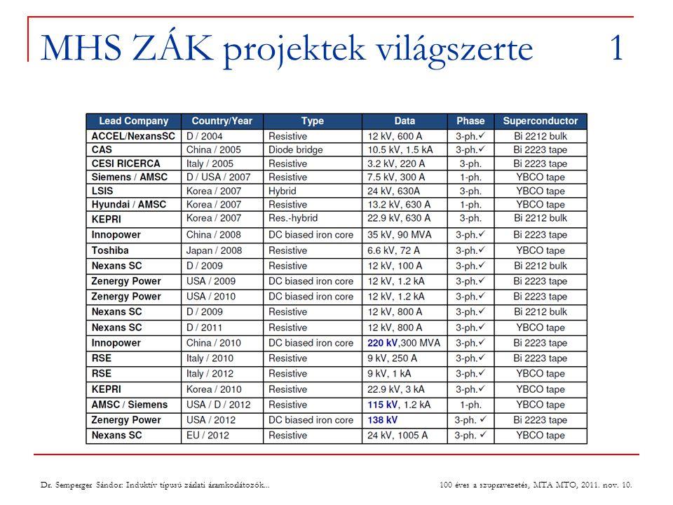 MHS ZÁK projektek világszerte 1