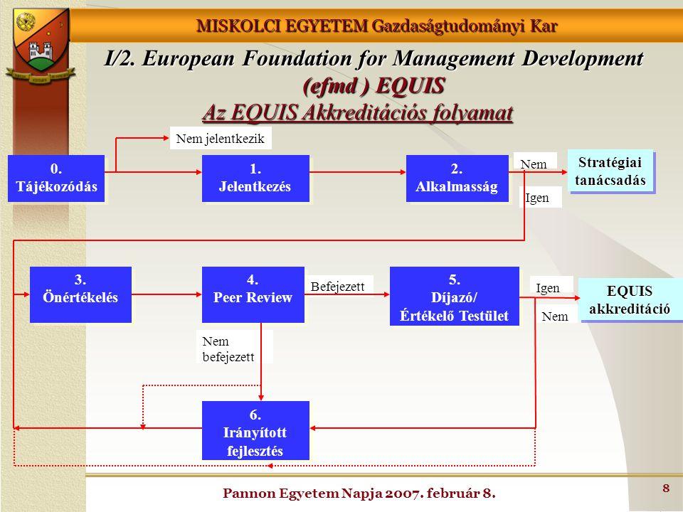 Az EQUIS Akkreditációs folyamat