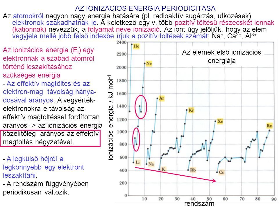 AZ IONIZÁCIÓS ENERGIA PERIODICITÁSA