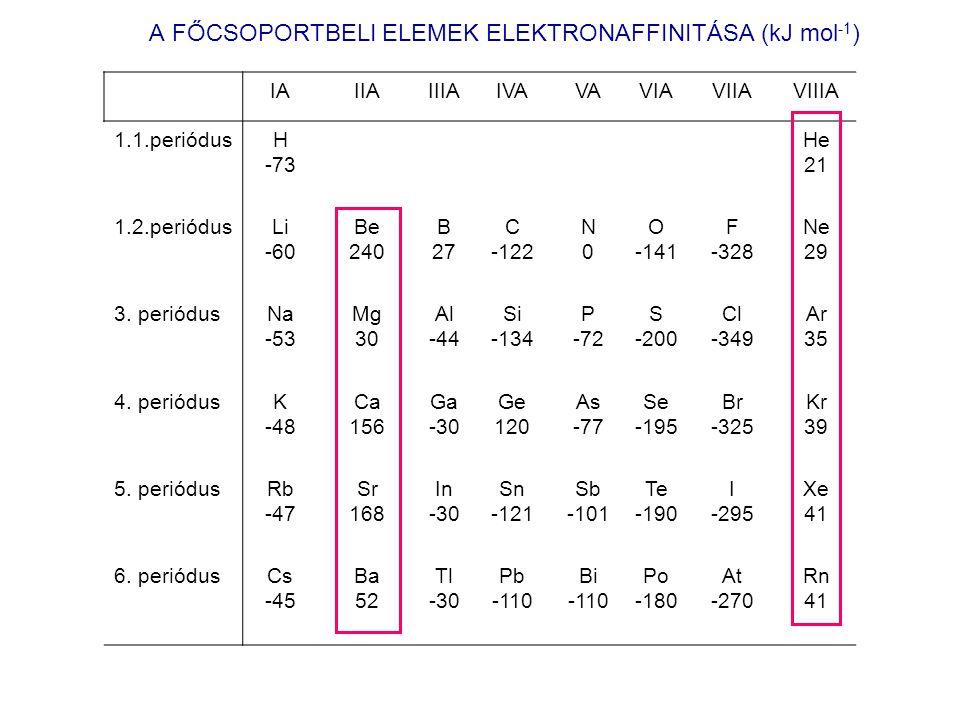 A FŐCSOPORTBELI ELEMEK ELEKTRONAFFINITÁSA (kJ mol-1)