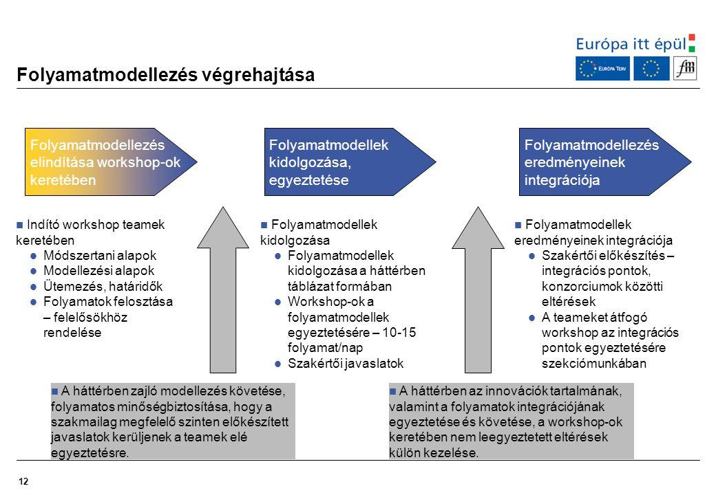 Folyamatmodellezés végrehajtása
