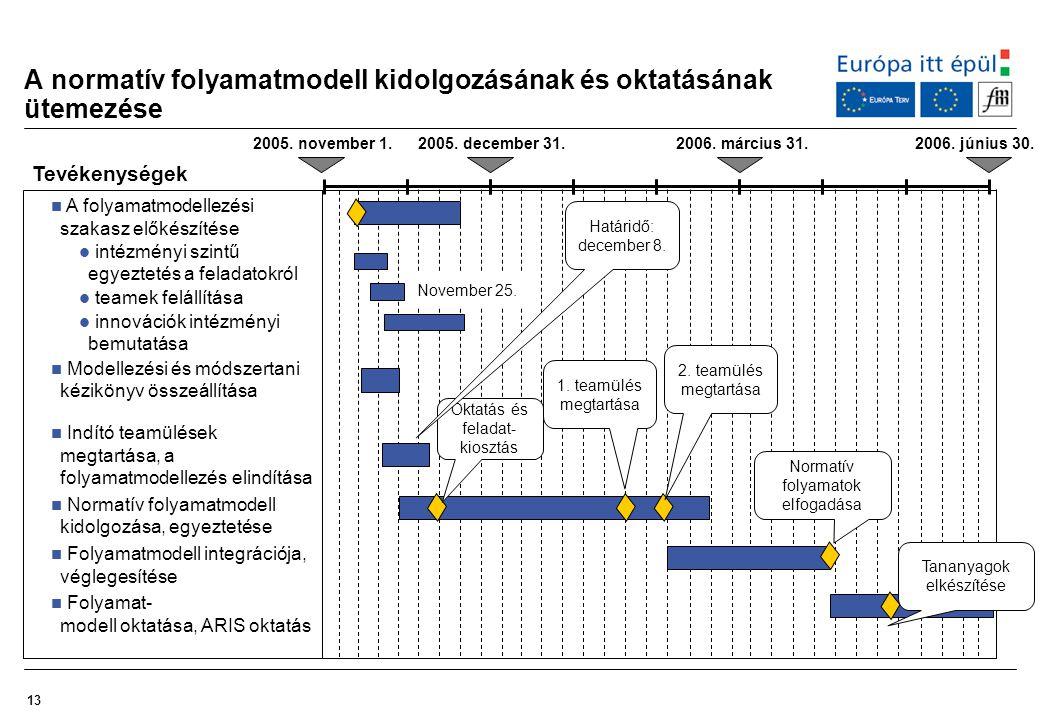 A normatív folyamatmodell kidolgozásának és oktatásának ütemezése