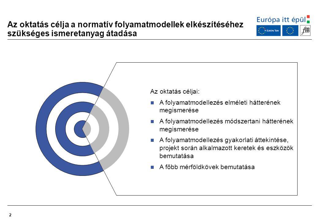 Az oktatás célja a normatív folyamatmodellek elkészítéséhez szükséges ismeretanyag átadása