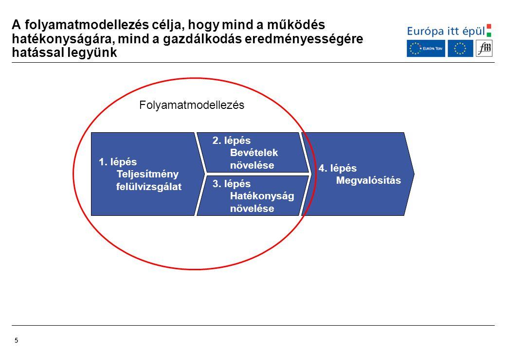A folyamatmodellezés célja, hogy mind a működés hatékonyságára, mind a gazdálkodás eredményességére hatással legyünk