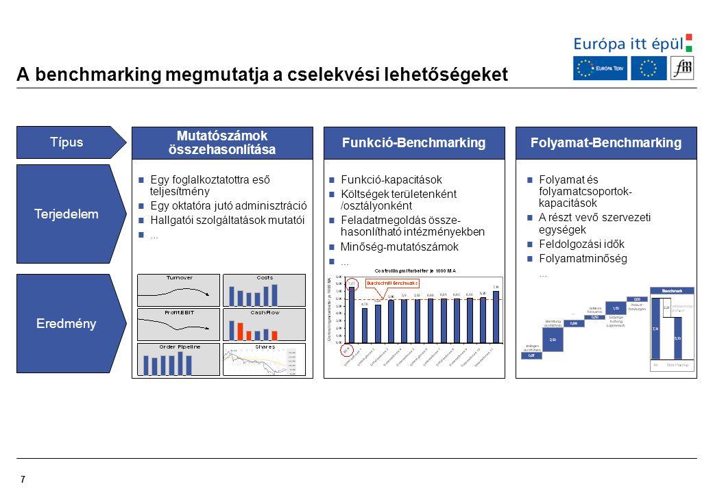 A benchmarking megmutatja a cselekvési lehetőségeket