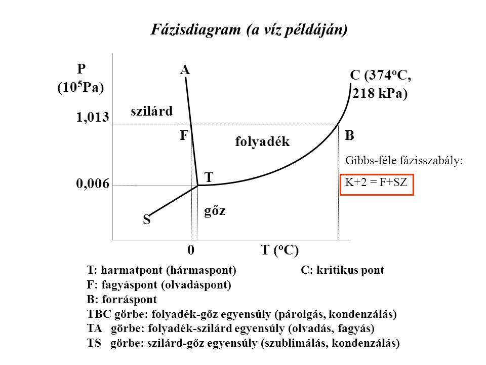 Fázisdiagram (a víz példáján)